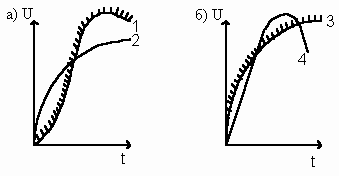 Влияние параметров переходного восстанавливающегося напряжения (ПВН) на отключающую способность выключателя