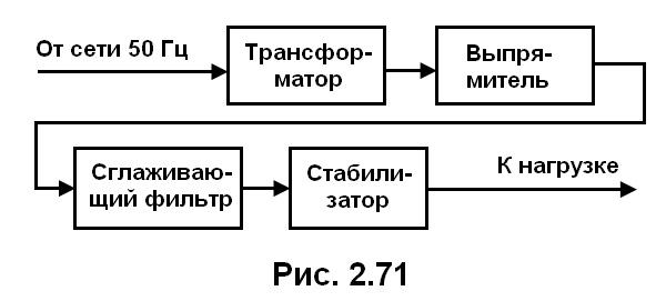 рис. 2.71