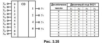 рис. 3.35