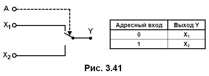 рис. 3.41