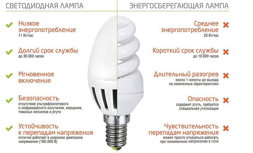Виды энергосберегающих ламп: характеристики, классификация