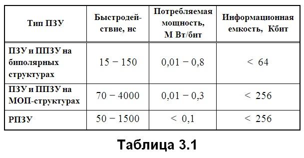 табл. 3.1
