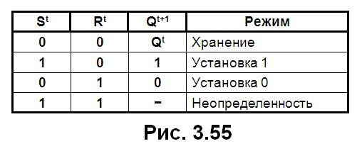 рис. 3.55