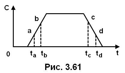 рис. 3.61