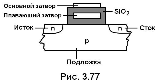рис. 3.77
