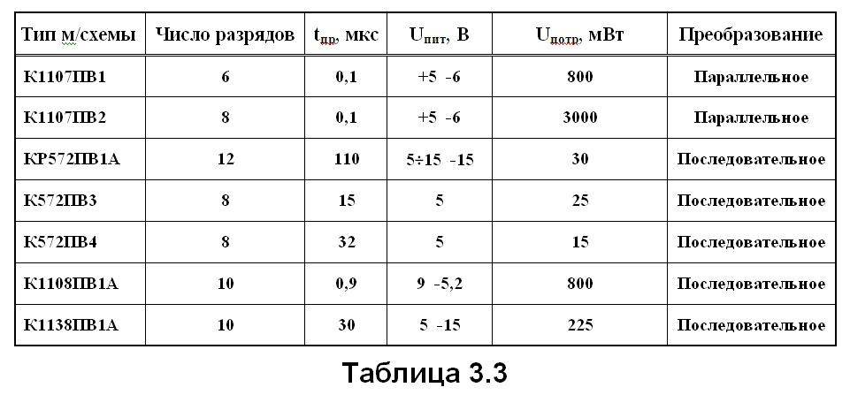 табл. 3.3