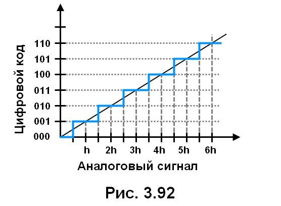 рис. 3.92