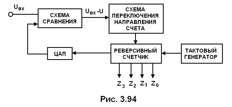 рис. 3.94