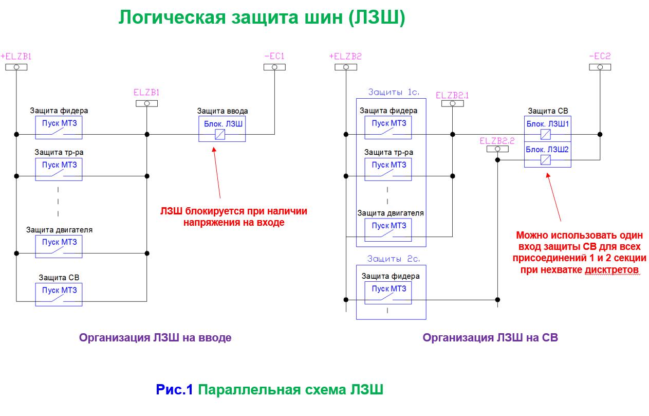 ЛЗШ – логическая защита шин, принцип действия, назначение, реализация