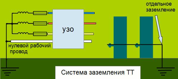 ttsistema 2
