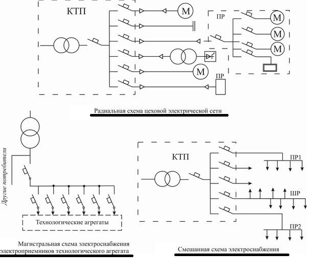 Построение сетей до 1 кВ: методы, выбор оборудования, требования