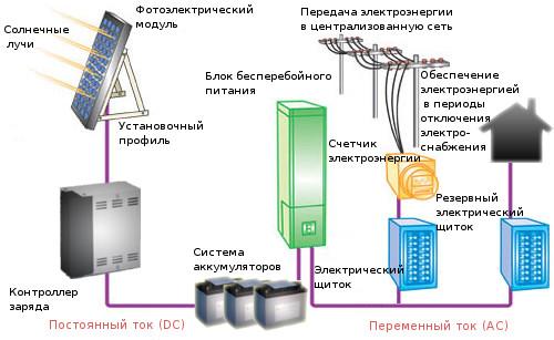 Особенности электроснабжения городов