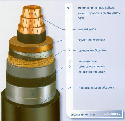 Силовые маслонаполненные кабели с бумажной изоляцией