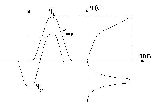 Диф защита трансформатора (ДЗТ): принцип действия и токи небаланса