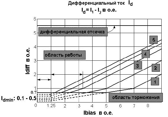 Терминал защиты трансформатора RET 521: расчет уставок, принцип действия