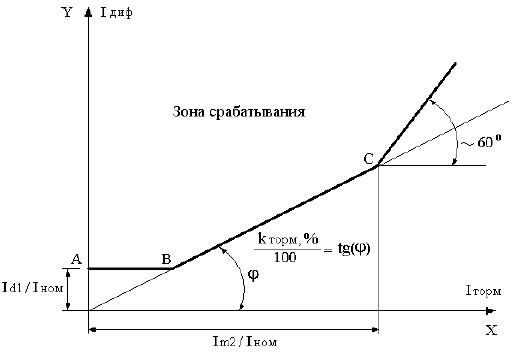 Терминал защиты трансформатора «Сириус-Т» / «Сириус-Т3»