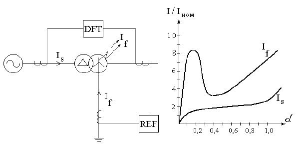 Цифровые дифференциальные реле фирмы «ALSTHOM» - схема, устройство, функции