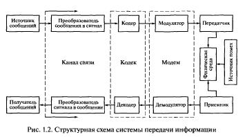 Системы передачи информации: кодирование, декодирование, модуляция, схемы