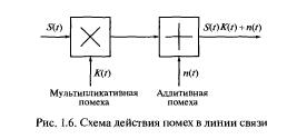 Помехи и искажения в каналах связи: виды, действие помех