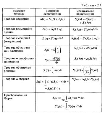 Теоремы о спектрах: сложения, временного сдвига, смещения, о дифференцировании