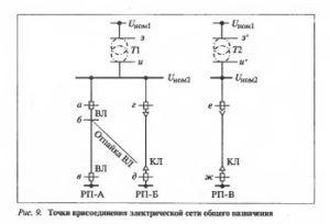 Требования к электроснабжению по качеству электроэнергии