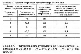 Оценка технических параметров распределительных сетей