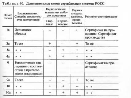 Российская система сертификации (РОСС): схемы, последовательность, системы