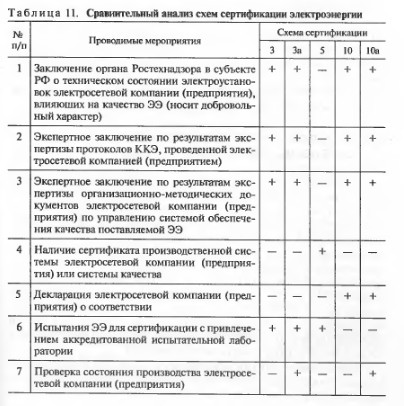 Сертификация качества электрической энергии: схемы сертификации