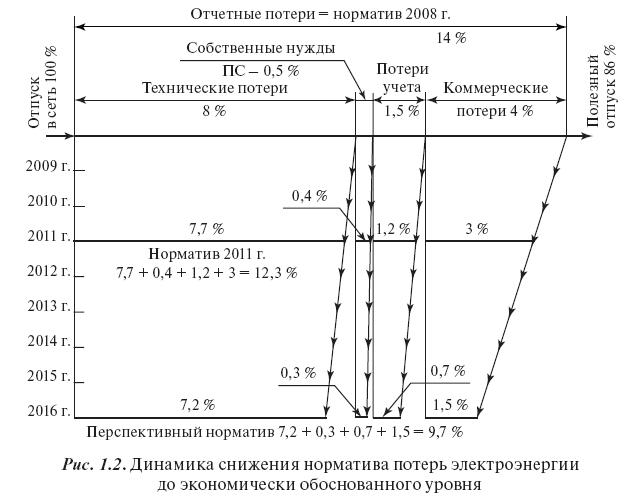 Закономерность изменения потерь электроэнергии: расчет, динамика снижения потерь