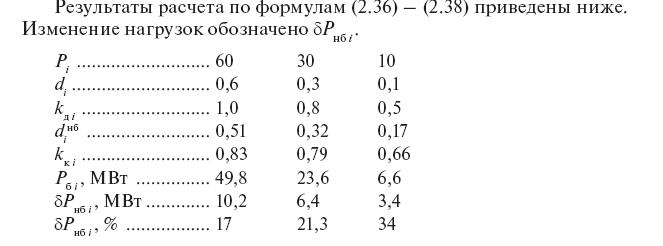 Балансировка узловых нагрузок и суммарной нагрузки сети: расчет