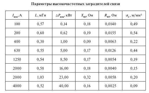 Нагрузочные потери в оборудовании подстанций: расчет, табличные нормы