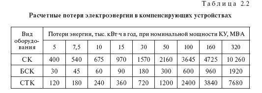 Потери в компенсирующих устройствах: расчет, табличные данные