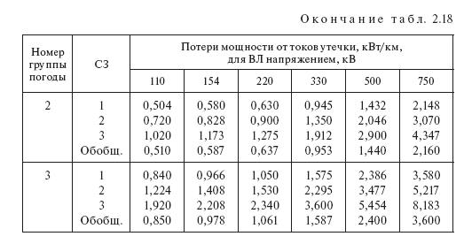 Потери от токов утечки по изоляторам воздушных линий: таблицы норм, от длины