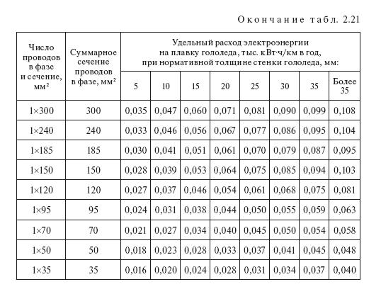 Расход электроэнергии на плавку гололеда: таблицы норм