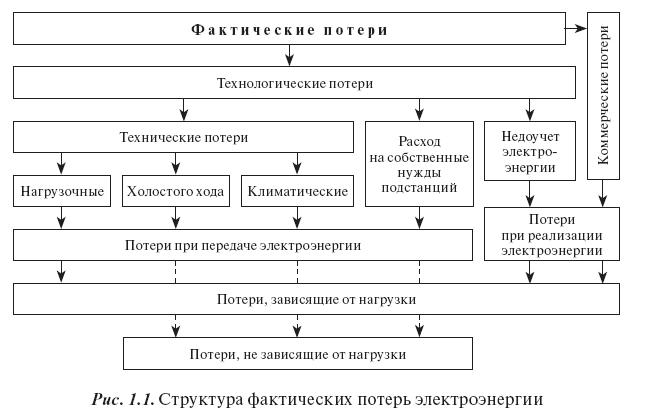 Структура потерь электроэнергии: из чего состоят, норма, схема