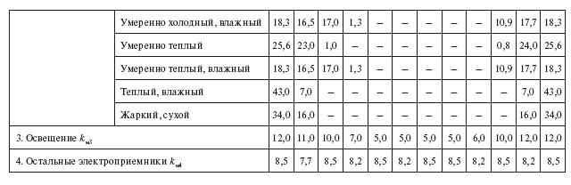 Температурные коэффициенты норм расхода электроэнергии