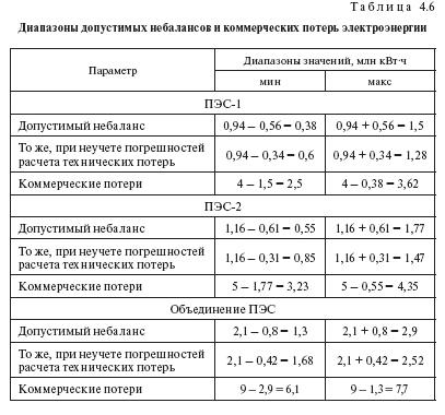 Примеры расчета погрешностей учета и небалансов электроэнергии