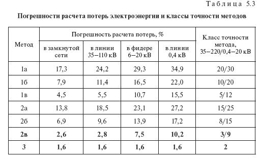 Погрешности расчетов потерь электроэнергии: методы, формулы, описание