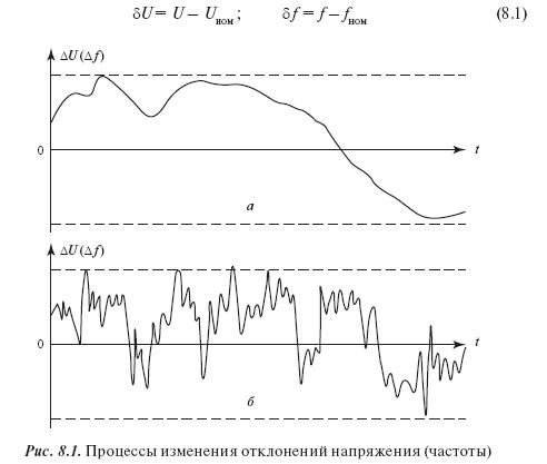 Параметры электроэнергии: отклонения и колебания напряжения и частоты