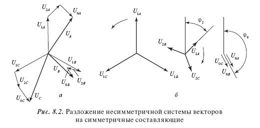 Несимметрия трехфазных напряжений и токов