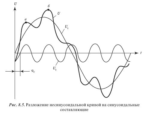 Несинусоидальность напряжений и токов