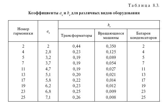 Влияние параметров электроэнергии на потери в сетях и оборудовании