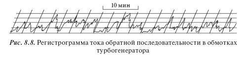 Учет изменений параметров электроэнергии при оценке режимов работы оборудования