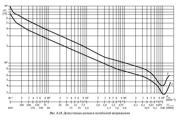 Нормы на допустимые значения показателей качества электроэнергии