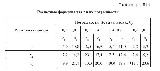 Характеристики графиков нагрузки и напряжения