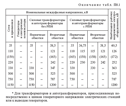 Стандартные мощности и напряжения: номиналы, справочные данные
