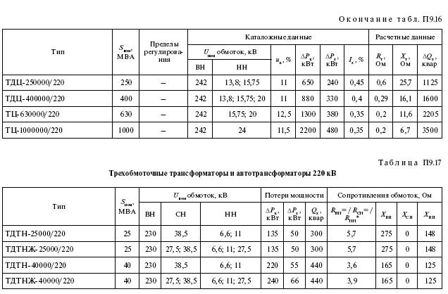 Справочные данные на электрооборудование: провод, кабель, трансформаторы, реакторы