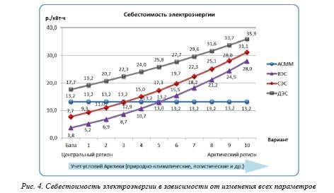 Оценка экономической конкурентоспособности АСММ на базе РУ «ШЕЛЬФ» в сравнении с традиционными и альтернативными методами генерации