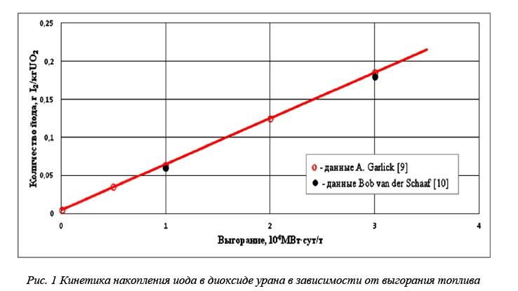 Влияние внутритвэльной среды топлива повышенного выгорания на коррозионное растрескивание под напряжением оболочек твэлов