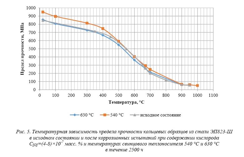 Исследование коррозионного поведения стали эп823-ш при кратковременном отклонении от нормального режима эксплуатации при пониженной концентрации кислорода в свинцовом теплоносителе